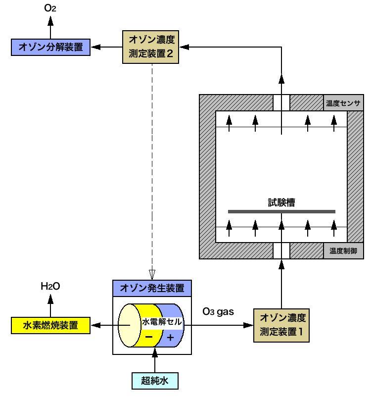 高濃度オゾンガス試験・システムブロック図