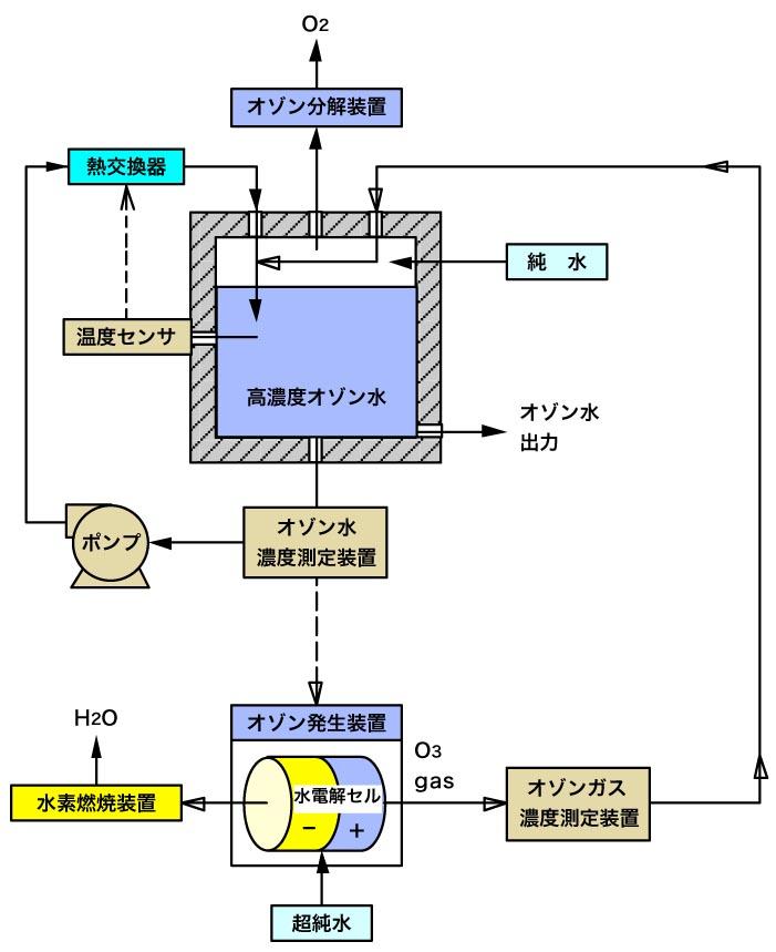 高濃度オゾン水試験・システムブロック図